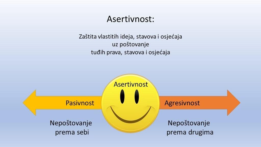 Asertivnost između pasivnosti i agresivnosti